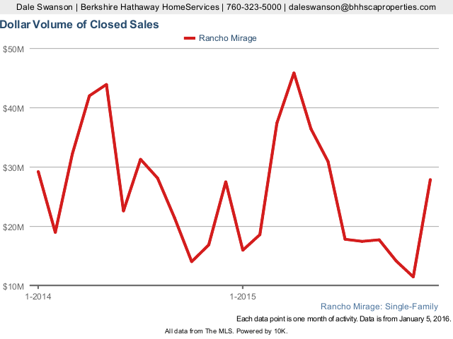 Dollar Volume of Closed Sales