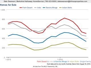 Four Desert Cities: Indian Wells, Indio, La Quinta, Palm Desert - Single Family Homes, Market Activi