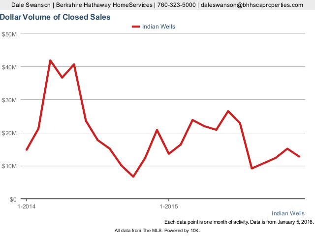 Dollar Volume of Closed Sales