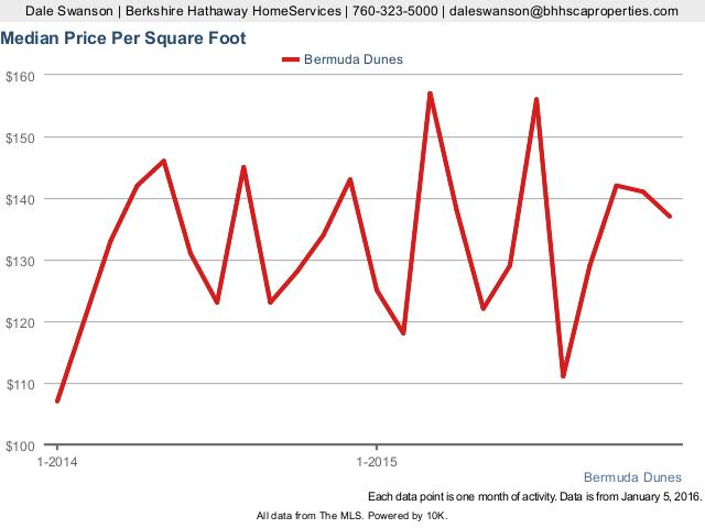 Median Price Per Square Foot