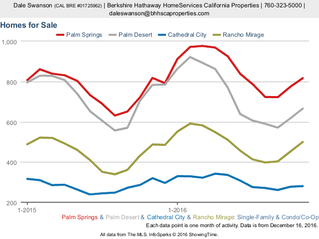 Four Desert Cities: Palm Springs, Cathedral City, Rancho Mirage and Palm Desert - Market Activity: C