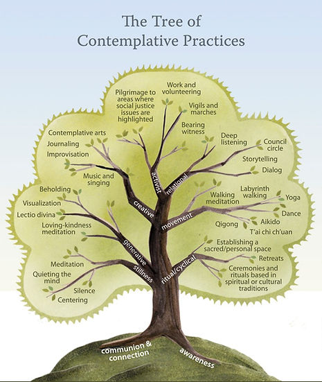 big treeofpractices-withlabels.jpg