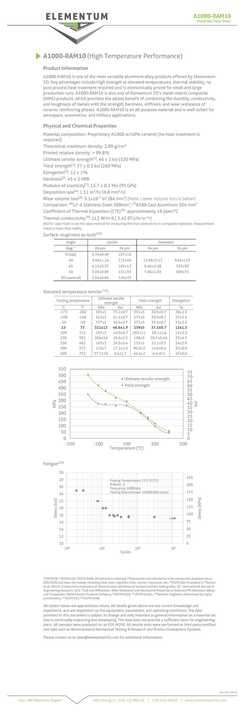 A1000-RAM10 Web Data Sheets 2021-04-16 F