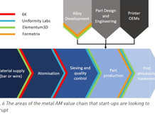 The evolving metal powder marketplace: Total solutions, vertical integrations and start-up innovatio