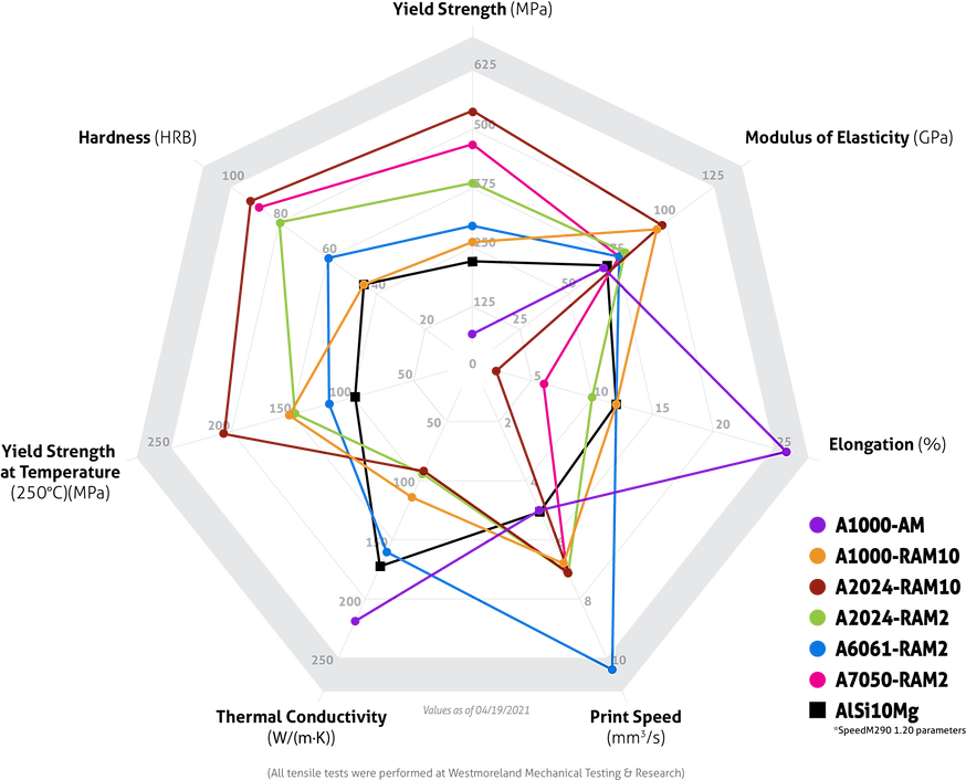 Spider graph 7-point 21-04-16.png