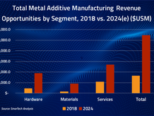 Metal AM market projected to top $11B by 2024 in latest SmarTech Analysis report
