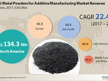 A snapshot of the global metal powders market for AM