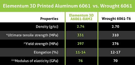 AL6061-RAM2_vs_Wrought 21-04-16.jpg