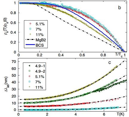 09. Local Measurement of the Superfluid Density in the Pnictide Superconductor Ba(Fe1-xCox)2As2 across the Superconducting Dome