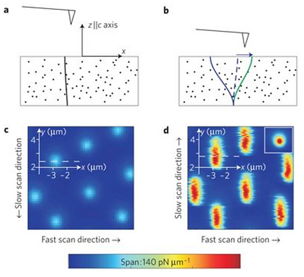 05. Mechanics of individual isolated vortices in a cuprate superconductor