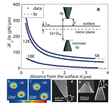 07. Local measurement of the penetration depth in the pnictide superconductor Ba(Fe0.95Co0.05)2As2