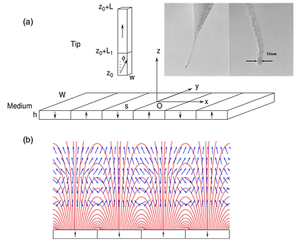 04. Moment switching in nanotube magnetic force probes