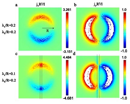 08. Meissner response of a bulk superconductor with an embedded sheet of reduced penetration depth