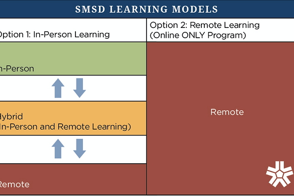 smsd learning models.png
