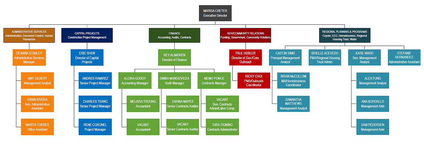 org chart 022021.PNG