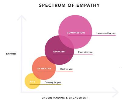 How to Practice Empathy