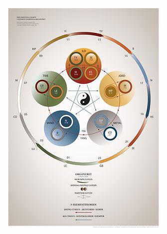 plakat-serien-the-essential-charts-5-ele