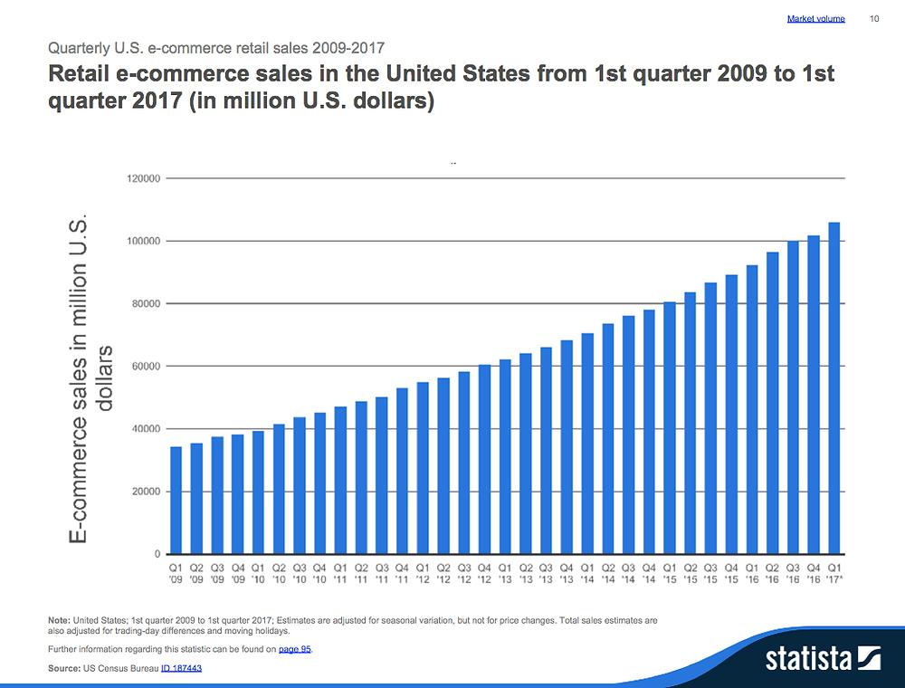 Retail e-commerce sales 2017