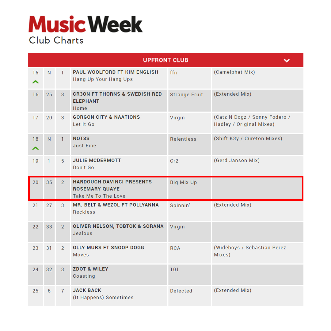 Music Week chart 2