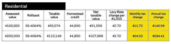 ResidentialTaxes.png