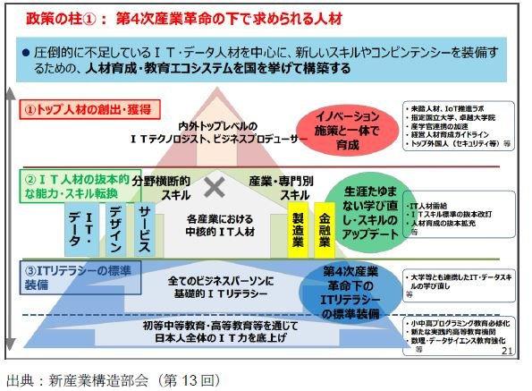 ITリテラシー3.第4次産業革命下で求められる人材(ピラミッド図).jpg