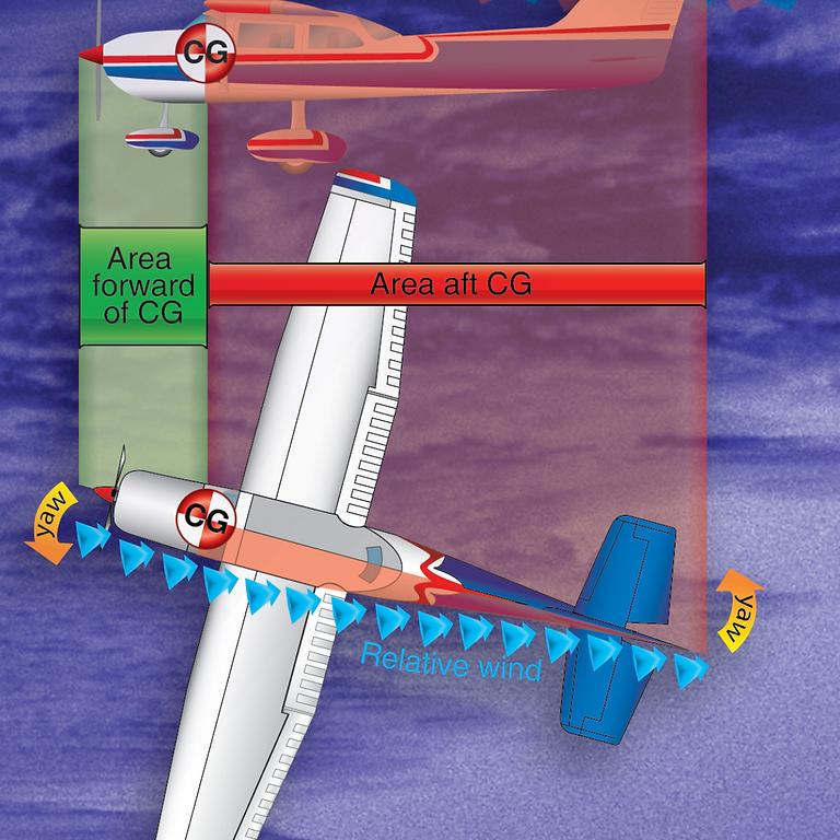 Basics of Aerodynamics and Stability