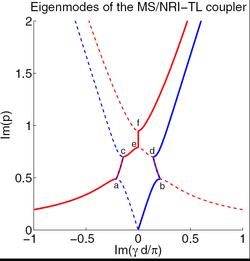 Dispersion diagram of PRI/NRI coupler