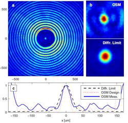 Super-oscillation focusing beyond the diffraction limit