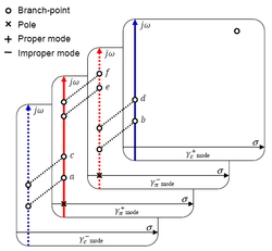 Pole topology in media supporting coupled forward/backward modes