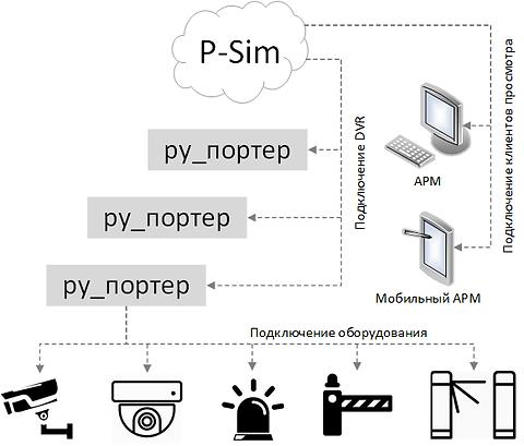 схема построения охранного телевидения, видеонаблюдения, СТН