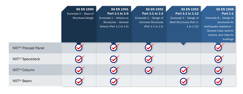 NXT eurocodes certification table.png