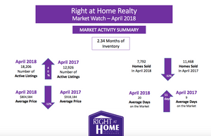 Toronto 2018 Real Estate Market Outlook