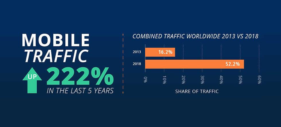 mobile-traffic-increase.jpg