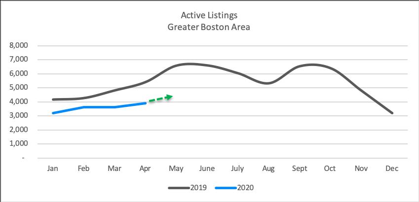 nuhom - market update - active listings - may 2020