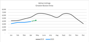 nuhom - market update - active listings - may 2020