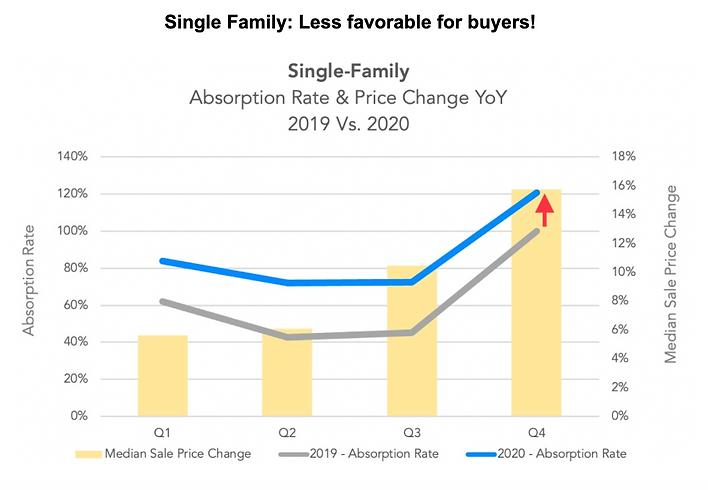 Nuhom - Boston Single family homes price change 2019 vs 2020