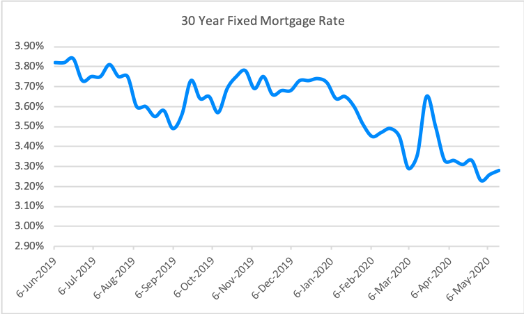 nuhom - market update - 30 year fixed mortgage - may 2020