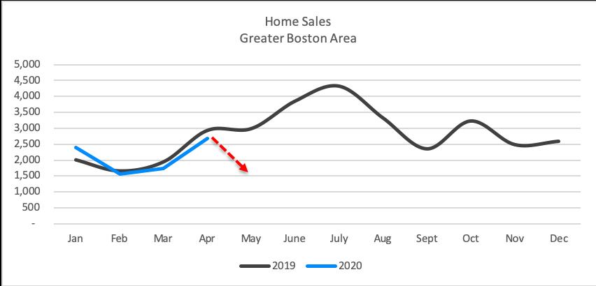 nuhom - market update - home sales - may 2020