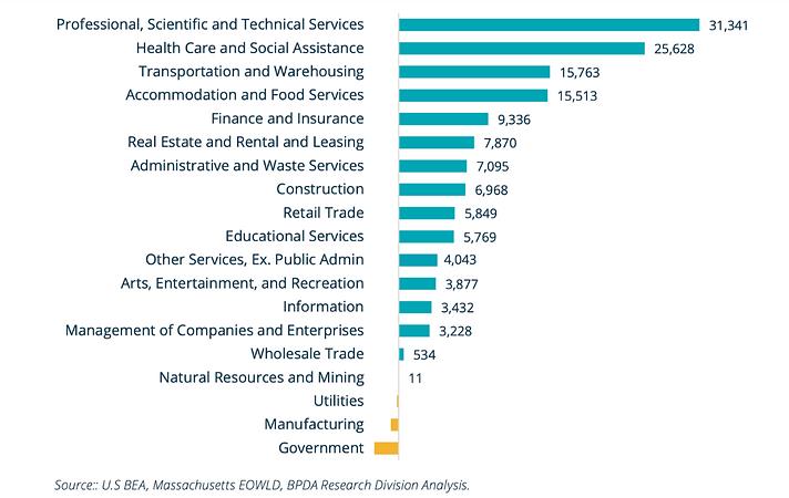 Nuhom - Boston's job growth by sector 2017