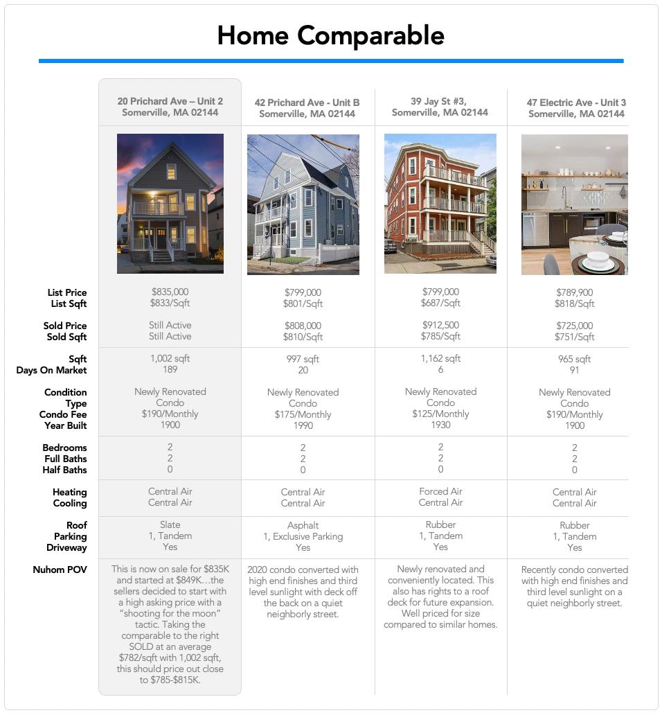 Nuhom - Boston home comparables