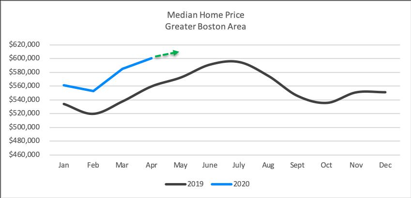 nuhom - market update - median home price - may 2020