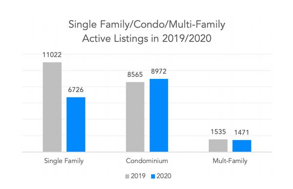Nuhom - Boston homes active listings in Boston 2019 vs 2020