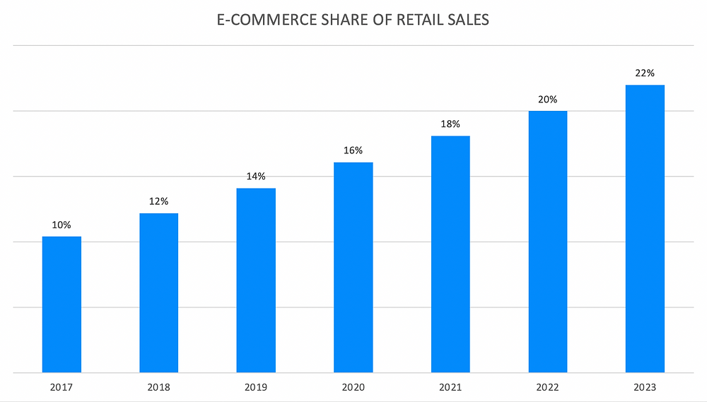 Ecommerce share of retail sales