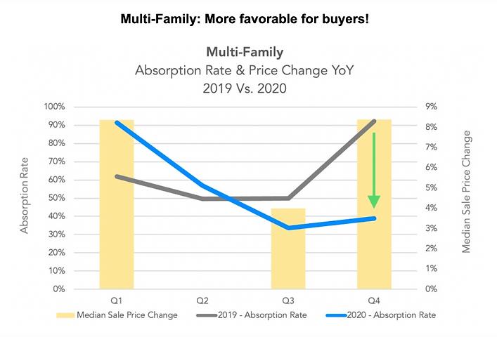 Nuhom - Boston Multi family homes price change 2019 vs 2020