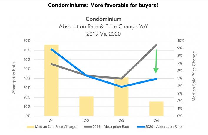 Nuhom - Boston Condominium homes price change 2019 vs 2020