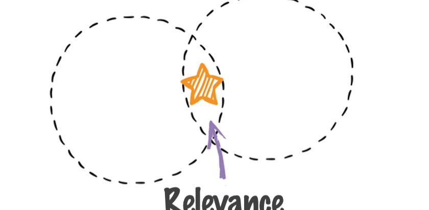 12. Relevance: The Intersection of Importance & Timeliness