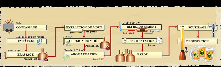 FABRICATION-DE-BIERE-2020.png