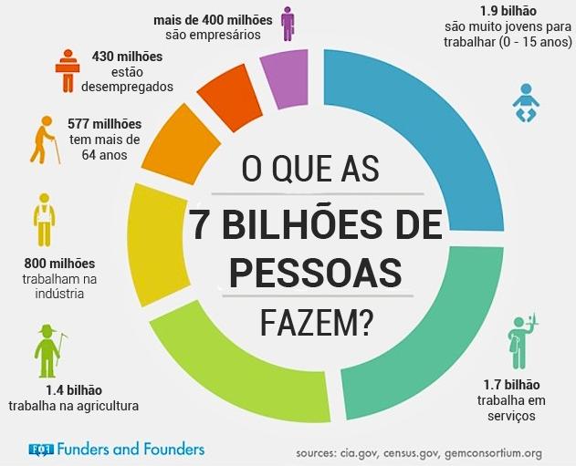 Infográfico: O que as 7 bilhões de pessoas fazem