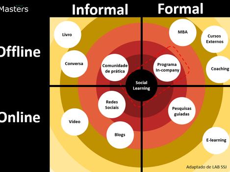Social Learning - Qual a influência do fator social na aprendizagem