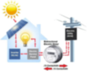 Net Metering energy flow graphic